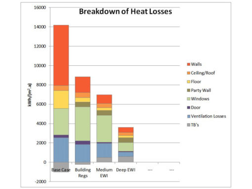 Graph1 – breakdown of heatloss