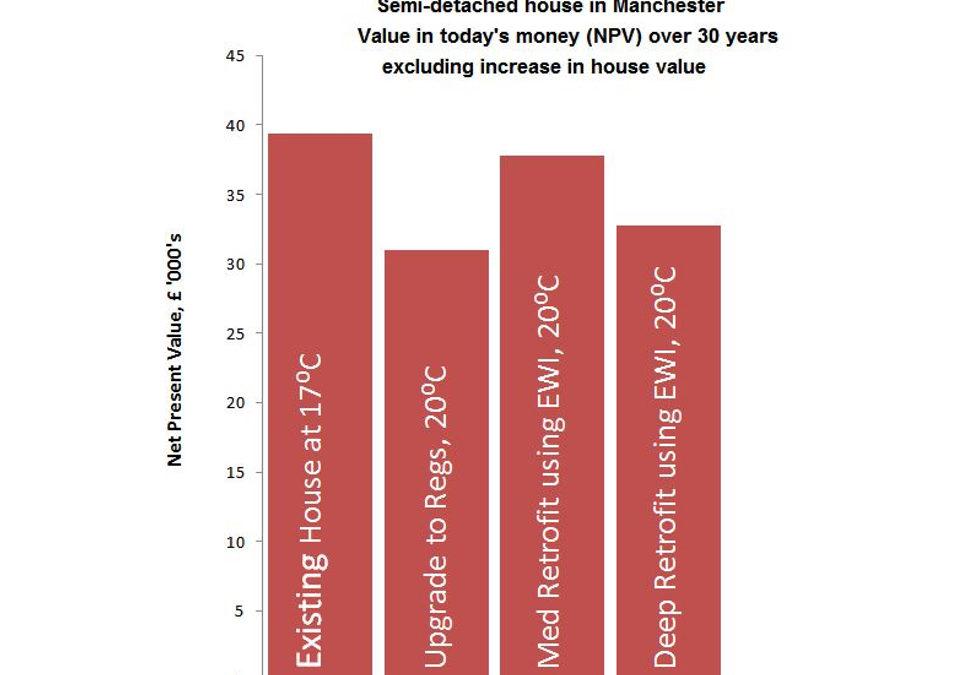 Graph2 – retrofit 30 year cost comparison